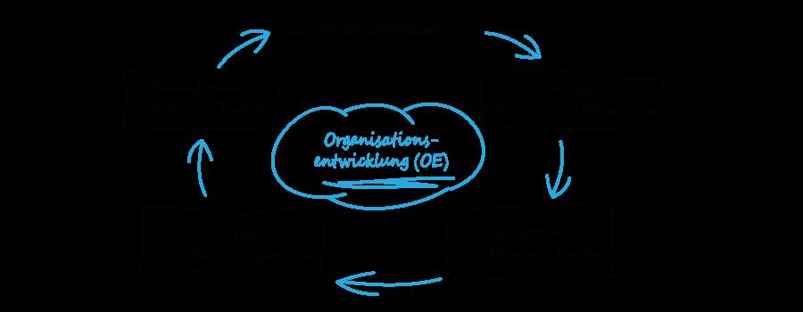 Lernende Organisation - OE die Basis für Veränderungen